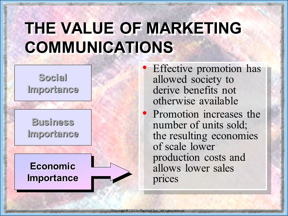 15-94 Economic Importance Business Importance THE VALUE OF MARKETING COMMUNICATIONS Effective promotion has allowed society to derive benefits not otherwise available Promotion increases the number of units sold; the resulting economies of scale lower production costs and allows lower sales prices Social Importance