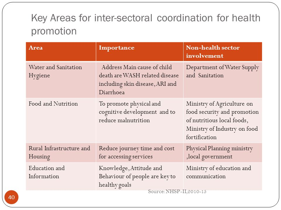 Key Areas for inter-sectoral coordination for health promotion 40 AreaImportanceNon-health sector involvement Water and Sanitation Hygiene Address Mai