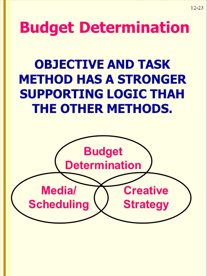 12-23 Budget Determination OBJECTIVE AND TASK METHOD HAS A STRONGER SUPPORTING LOGIC THAH THE OTHER METHODS. Media/ Scheduling Creative Strategy Budge