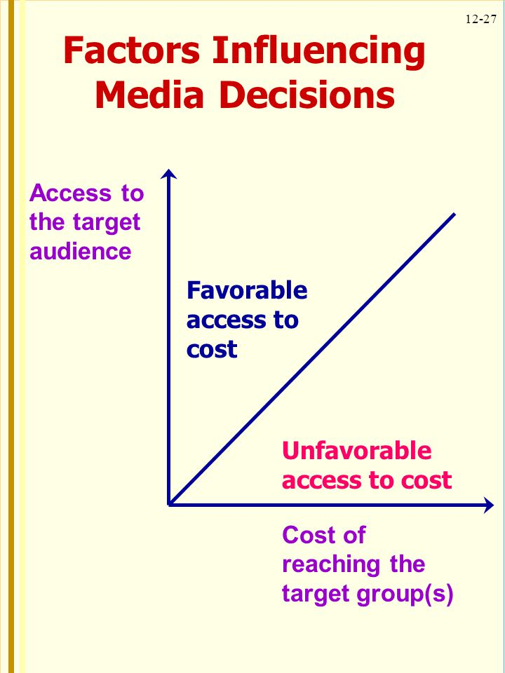 12-27 Access to the target audience Cost of reaching the target group(s) Favorable access to cost Unfavorable access to cost Factors Influencing Media