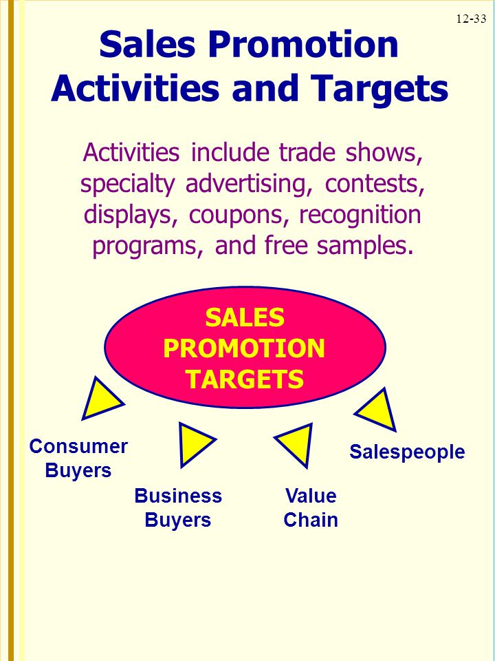 12-33 SALES PROMOTION TARGETS Consumer Buyers Salespeople Business Buyers Value Chain Sales Promotion Activities and Targets Activities include trade