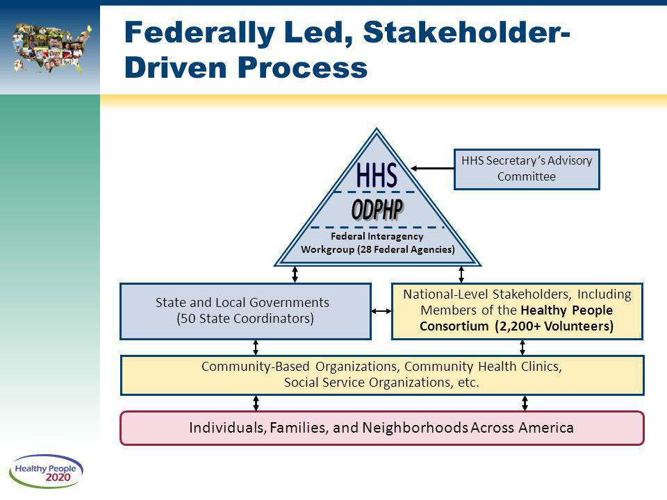 State and Local Governments (50 State Coordinators) Community-Based Organizations, Community Health Clinics, Social Service Organizations, etc.