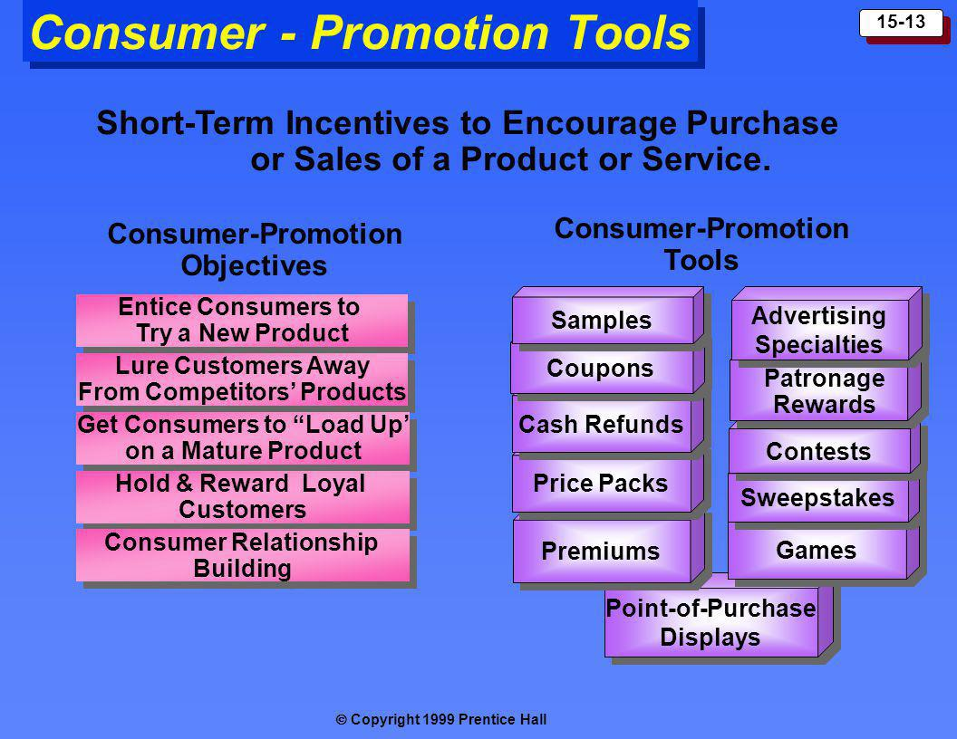 Copyright 1999 Prentice Hall 15-13 Point-of-Purchase Displays Point-of-Purchase Displays Consumer - Promotion Tools Premiums Price Packs Cash Refunds