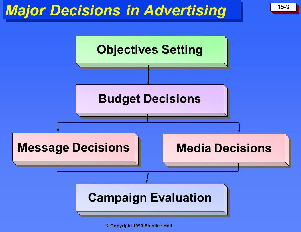Copyright 1999 Prentice Hall 15-3 Major Decisions in Advertising Objectives Setting Budget Decisions Message Decisions Campaign Evaluation Media Decis