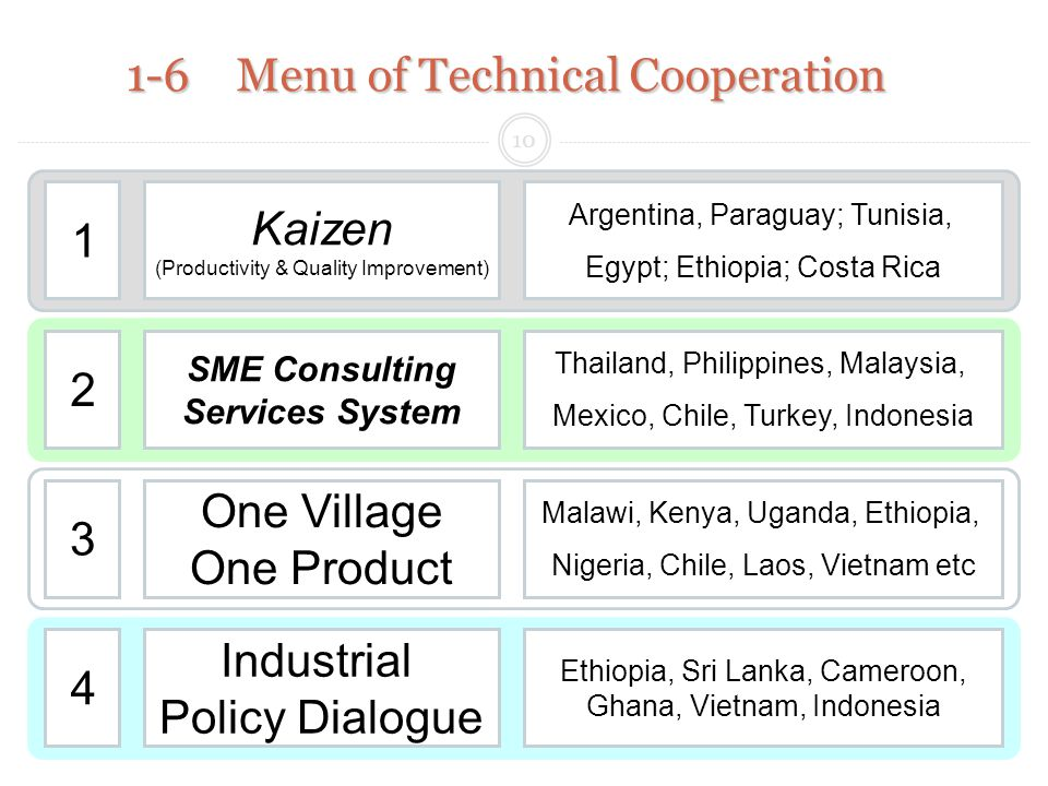 1-6 Menu of Technical Cooperation Kaizen (Productivity & Quality Improvement) Argentina, Paraguay; Tunisia, Egypt; Ethiopia; Costa Rica SME Consulting Services System Thailand, Philippines, Malaysia, Mexico, Chile, Turkey, Indonesia One Village One Product Malawi, Kenya, Uganda, Ethiopia, Nigeria, Chile, Laos, Vietnam etc Industrial Policy Dialogue Ethiopia, Sri Lanka, Cameroon, Ghana, Vietnam, Indonesia 10