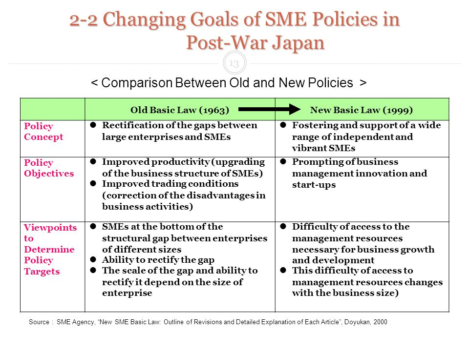 Source:SME Agency, New SME Basic Law: Outline of Revisions and Detailed Explanation of Each Article, Doyukan, 2000 13 2-2 Changing Goals of SME Policies in Post-War Japan Comparison Between Old and New Policies Old Basic Law (1963)New Basic Law (1999) Policy Concept Rectification of the gaps between large enterprises and SMEs Fostering and support of a wide range of independent and vibrant SMEs Policy Objectives Improved productivity (upgrading of the business structure of SMEs) Improved trading conditions (correction of the disadvantages in business activities) Prompting of business management innovation and start-ups Viewpoints to Determine Policy Targets SMEs at the bottom of the structural gap between enterprises of different sizes Ability to rectify the gap The scale of the gap and ability to rectify it depend on the size of enterprise Difficulty of access to the management resources necessary for business growth and development This difficulty of access to management resources changes with the business size)