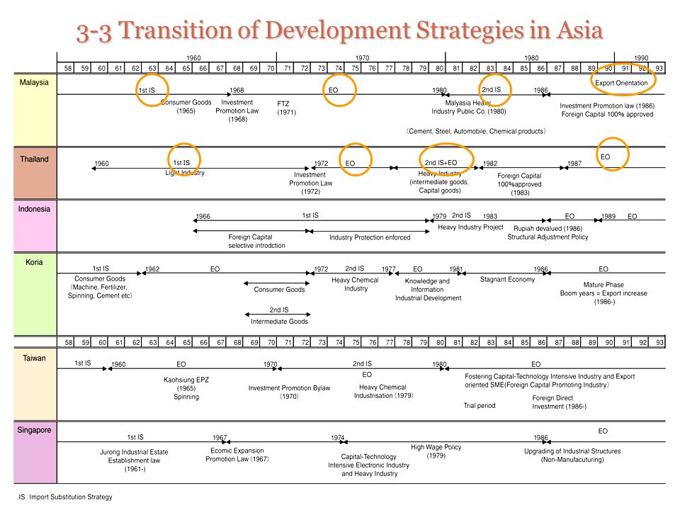 3-3 Transition of Development Strategies in Asia
