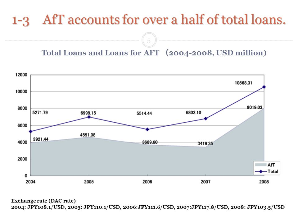 1-3 AfT accounts for over a half of total loans.