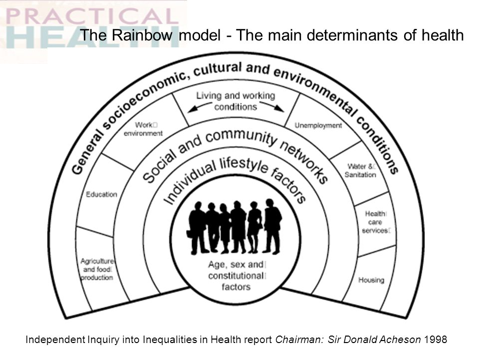The Rainbow model - The main determinants of health Independent Inquiry into Inequalities in Health report Chairman: Sir Donald Acheson 1998