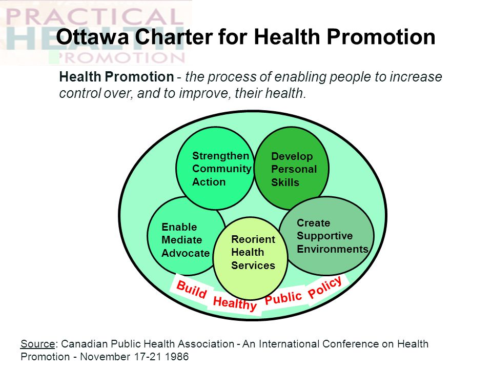 Ottawa Charter for Health Promotion Source: Canadian Public Health Association - An International Conference on Health Promotion - November 17-21 1986