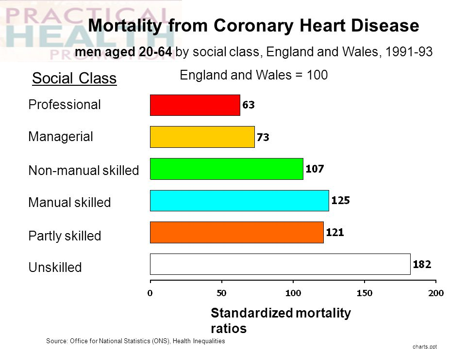 Unskilled Partly skilled Manual skilled Non-manual skilled Managerial Professional Mortality from Coronary Heart Disease men aged 20-64 by social clas
