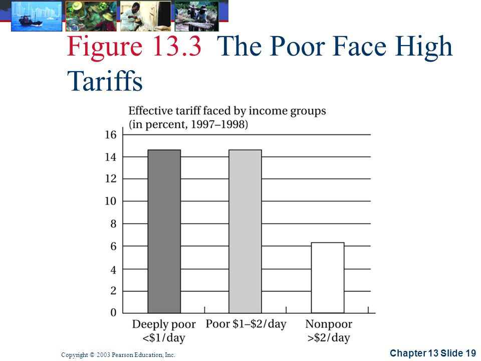 Chapter 13 Slide 19 Copyright © 2003 Pearson Education, Inc. Figure 13.3 The Poor Face High Tariffs