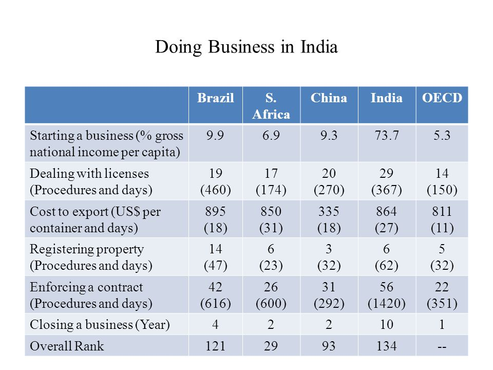 Doing Business in India BrazilS.