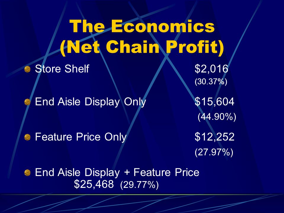 The Economics (Net Chain Profit) Store Shelf$2,016 (30.37%) End Aisle Display Only $15,604 (44.90%) Feature Price Only$12,252 (27.97%) End Aisle Display + Feature Price $25,468 (29.77%)