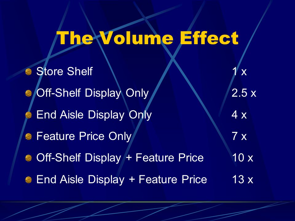 The Volume Effect Store Shelf1 x Off-Shelf Display Only2.5 x End Aisle Display Only 4 x Feature Price Only7 x Off-Shelf Display + Feature Price10 x End Aisle Display + Feature Price13 x