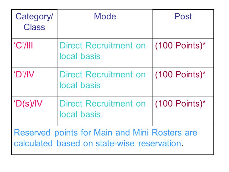 Roster (Mini) Horizontal Roster for 13 or lesser posts based on 200 or 120 posts. Please see the Difference between points No. 13 of mini Roster of op