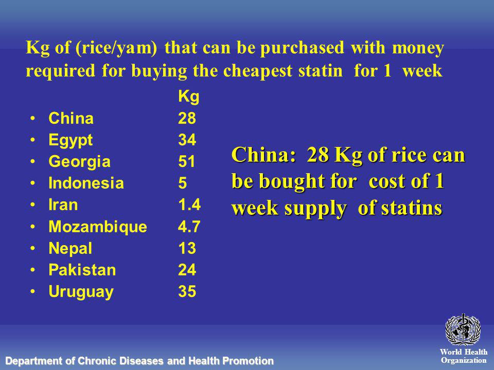World Health Organization Department of Chronic Diseases and Health Promotion Kg of (rice/yam) that can be purchased with money required for buying the cheapest statin for 1 week Kg China 28 Egypt 34 Georgia 51 Indonesia5 Iran 1.4 Mozambique4.7 Nepal13 Pakistan24 Uruguay 35 China: 28 Kg of rice can be bought for cost of 1 week supply of statins