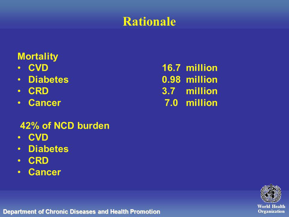 World Health Organization Department of Chronic Diseases and Health Promotion Rationale Mortality CVD 16.7 million Diabetes 0.98 million CRD 3.7 million Cancer 7.0 million 42% of NCD burden CVD Diabetes CRD Cancer