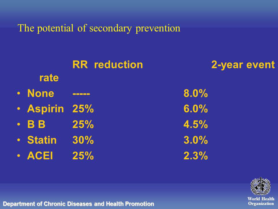 World Health Organization Department of Chronic Diseases and Health Promotion The potential of secondary prevention RR reduction 2-year event rate None-----8.0% Aspirin25%6.0% B B25%4.5% Statin30%3.0% ACEI25%2.3%