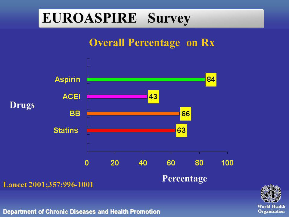 World Health Organization Department of Chronic Diseases and Health Promotion Overall Percentage on Rx EUROASPIRE Survey Lancet 2001;357:996-1001 Percentage Drugs