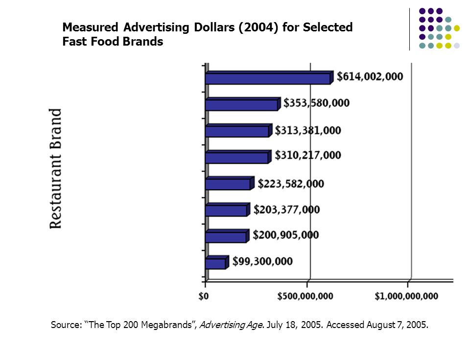 Measured Advertising Dollars (2004) for Selected Fast Food Brands Source: The Top 200 Megabrands, Advertising Age. July 18, 2005. Accessed August 7, 2