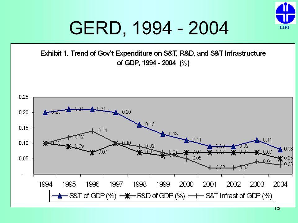 LIPI 15 GERD, 1994 - 2004