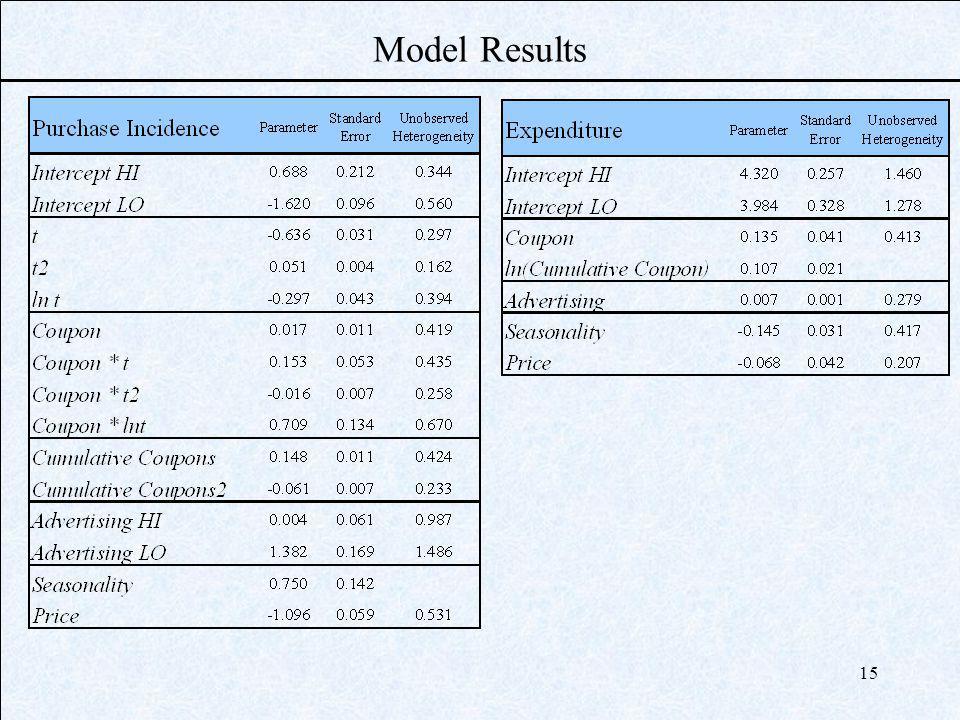 15 Model Results