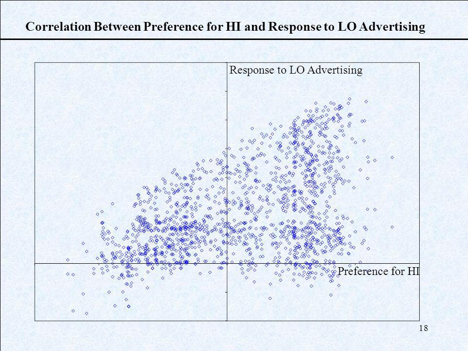 18 Correlation Between Preference for HI and Response to LO Advertising Response to LO Advertising Preference for HI
