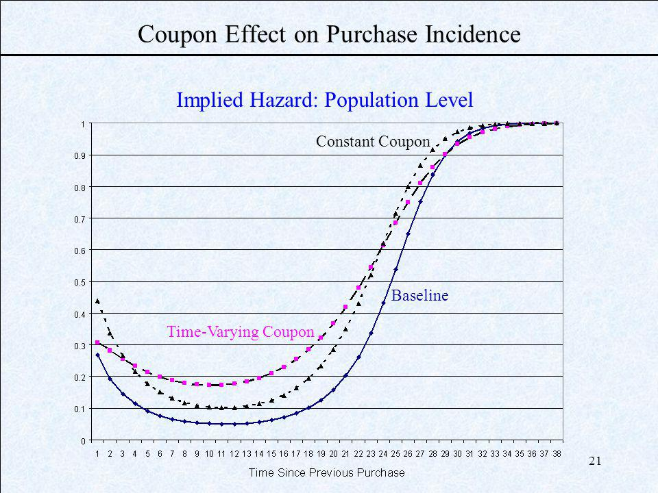 21 Coupon Effect on Purchase Incidence Implied Hazard: Population Level Constant Coupon Baseline Time-Varying Coupon