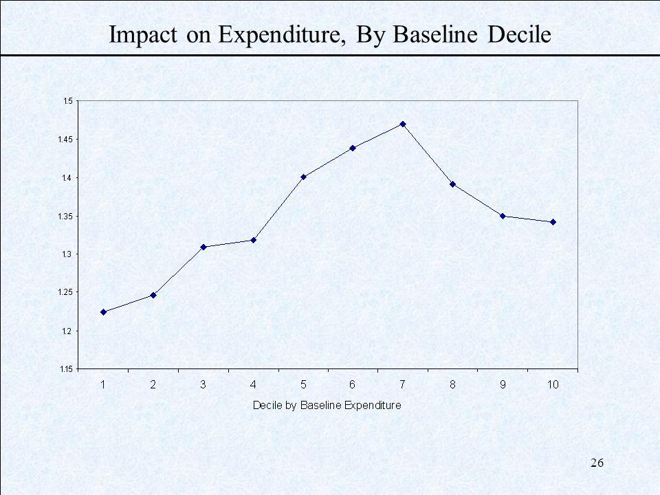 26 Impact on Expenditure, By Baseline Decile