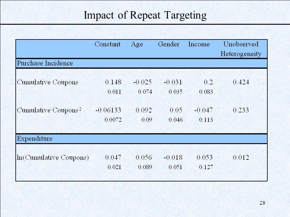 28 Impact of Repeat Targeting 2