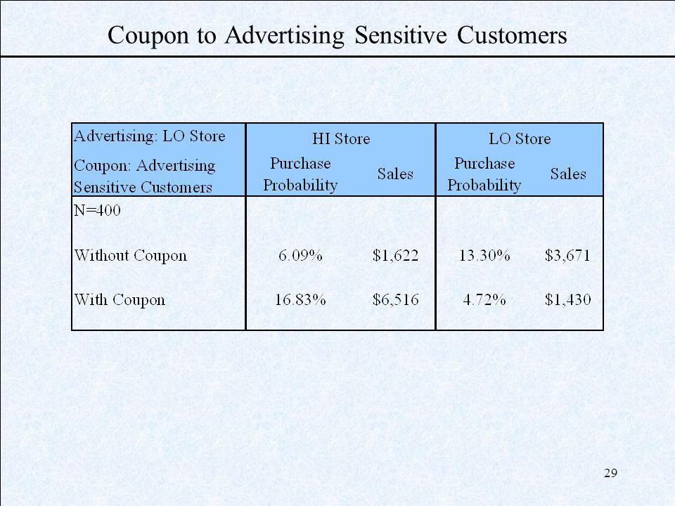 29 Coupon to Advertising Sensitive Customers