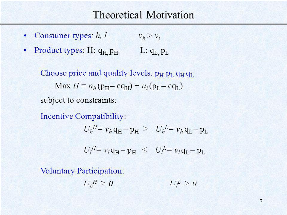 7 Theoretical Motivation Consumer types: h, l v h > v l Product types: H: q H, p H L: q L, p L Choose price and quality levels: p H p L q H q L Max Π = n h (p H – cq H ) + n l (p L – cq L ) subject to constraints: Incentive Compatibility: U h H = v h q H – p H > U h L = v h q L – p L U l H = v l q H – p H < U l L = v l q L – p L Voluntary Participation: U h H > 0U l L > 0