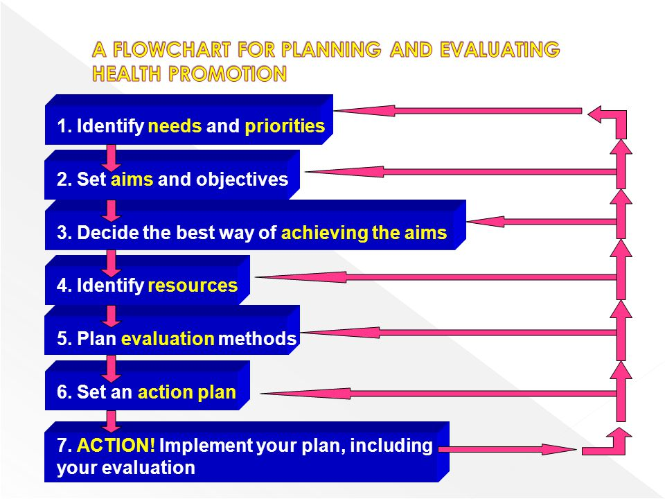 A key stage in planning Objectives are the specific goals to be achieved and the measurement of the extent to which this happens in evaluation There is a balance to be struck between setting objectives which are realistic but also challenging Educational objectives should be relevant, realisable and measureable