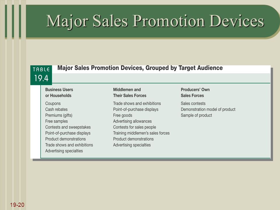 19-20 Major Sales Promotion Devices