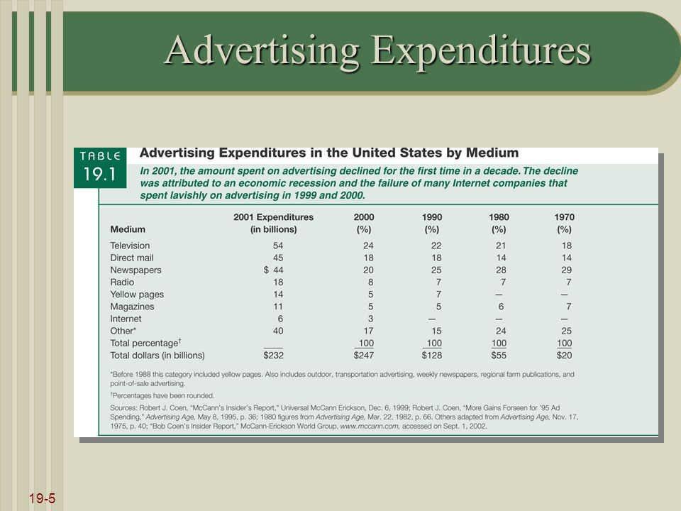 19-5 Advertising Expenditures
