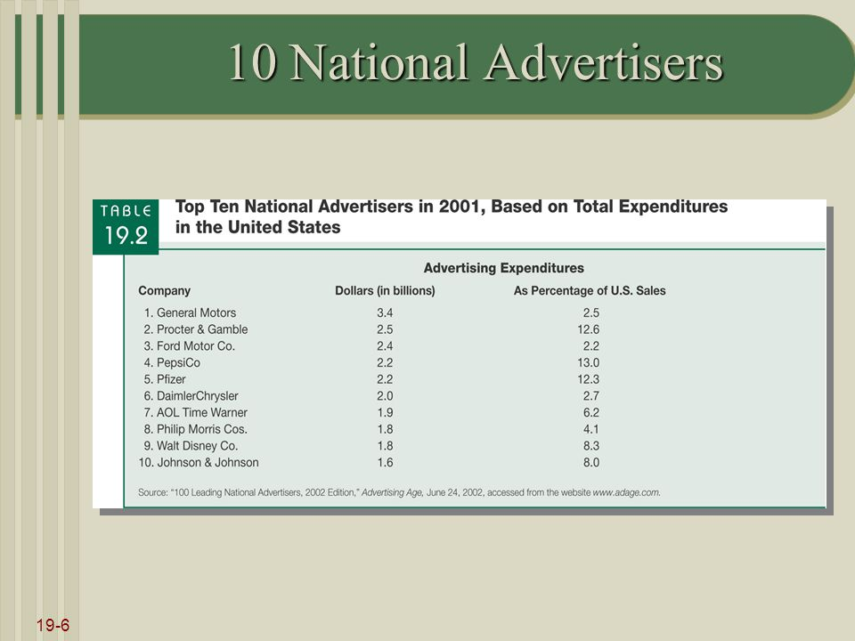 19-6 10 National Advertisers