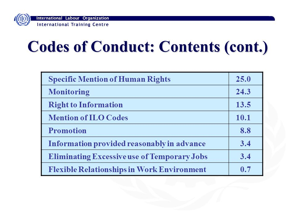 Codes of Conduct: Contents (cont.) Specific Mention of Human Rights 25.0 Monitoring 24.3 Right to Information 13.5 Mention of ILO Codes 10.1 Promotion 8.8 Information provided reasonably in advance 3.4 Eliminating Excessive use of Temporary Jobs 3.4 Flexible Relationships in Work Environment 0.7