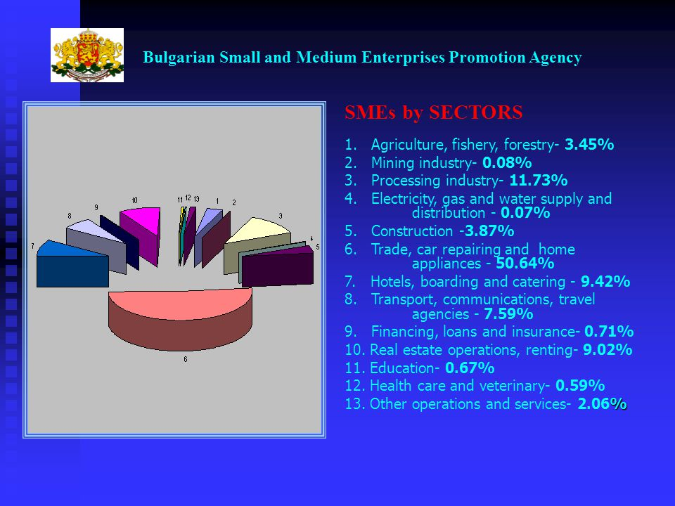 Bulgarian Small and Medium Enterprises Promotion Agency SMEs by SECTORS 1.