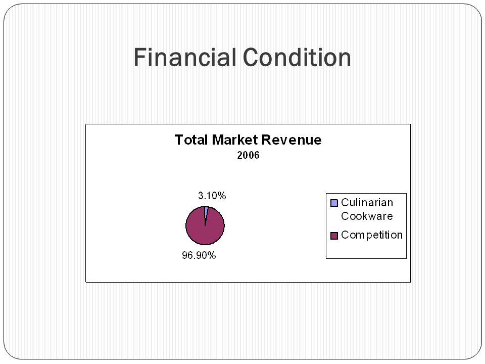 Financial Condition