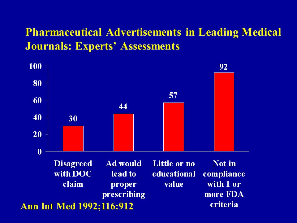Pharmaceutical Advertisements in Leading Medical Journals: Experts Assessments Ann Int Med 1992;116:912