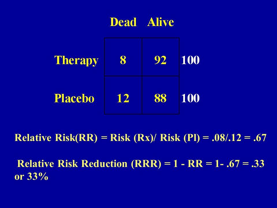 Relative Risk(RR) = Risk (Rx)/ Risk (Pl) =.08/.12 =.67 Relative Risk Reduction (RRR) = 1 - RR = 1-.67 =.33 or 33%