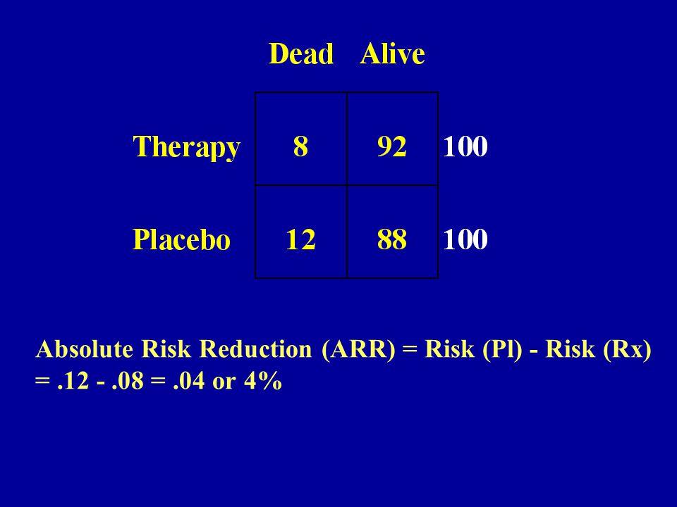 Absolute Risk Reduction (ARR) = Risk (Pl) - Risk (Rx) =.12 -.08 =.04 or 4%