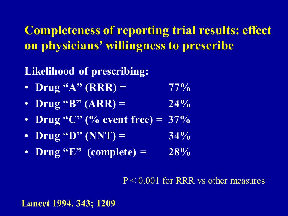 Completeness of reporting trial results: effect on physicians willingness to prescribe Likelihood of prescribing: Drug A (RRR) = 77% Drug B (ARR) = 24