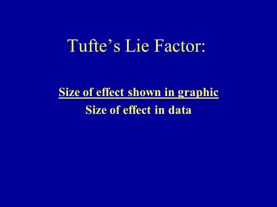 Tuftes Lie Factor: Size of effect shown in graphic Size of effect in data