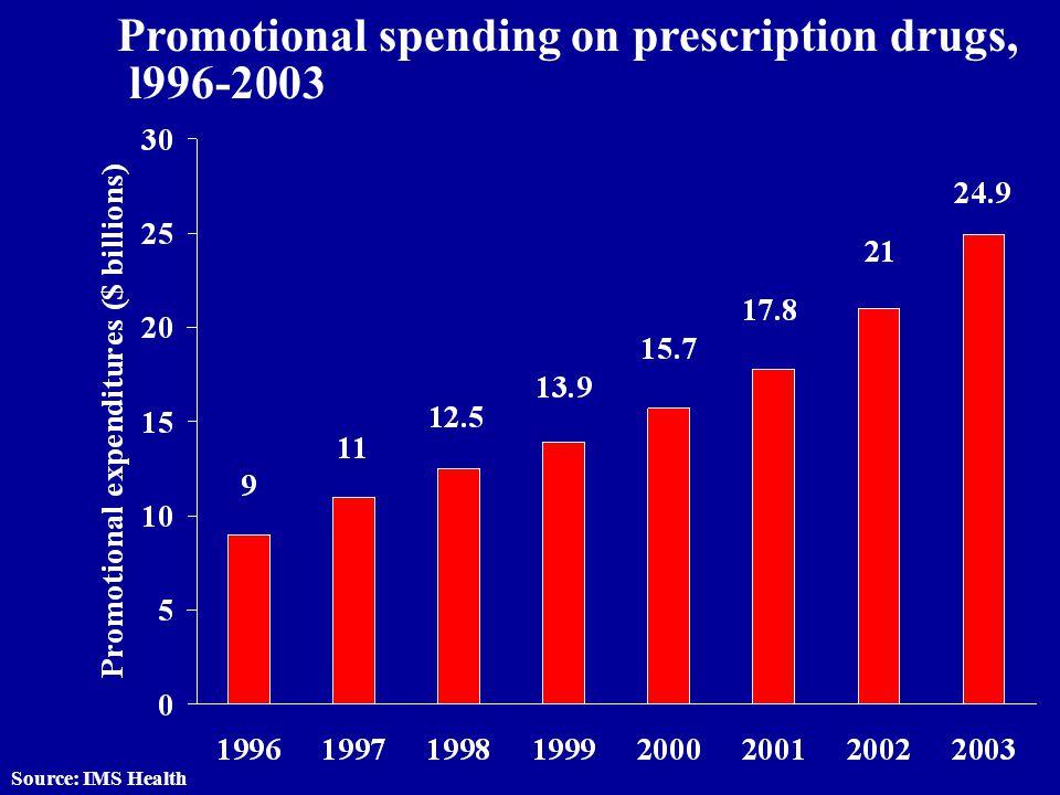 Promotional spending on prescription drugs, l996-2003 Source: IMS Health