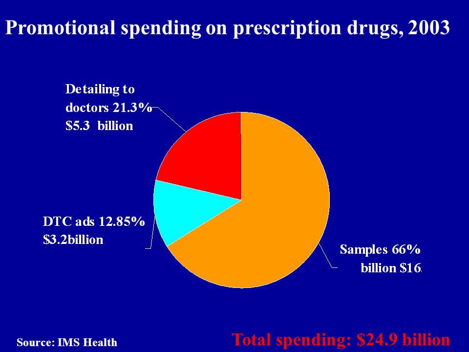 Promotional spending on prescription drugs, 2003 Total spending: $24.9 billion Source: IMS Health
