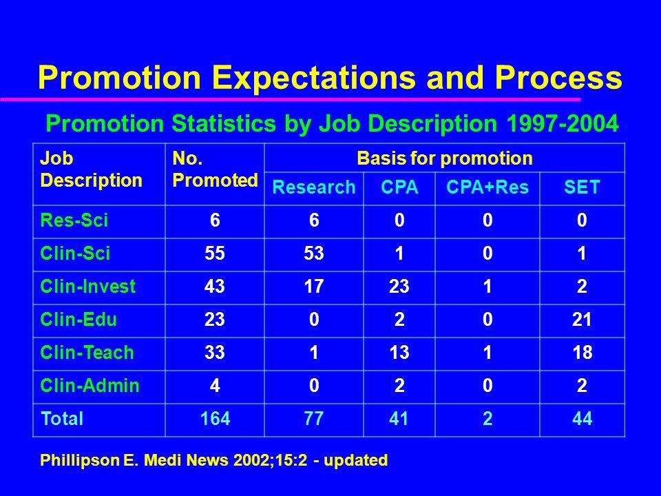 Promotion Expectations and Process Job Description No.
