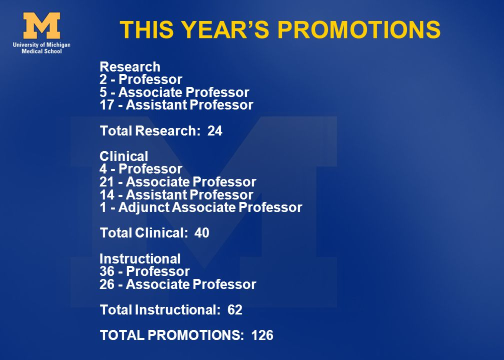 THIS YEARS PROMOTIONS Research 2 - Professor 5 - Associate Professor 17 - Assistant Professor Total Research: 24 Clinical 4 - Professor 21 - Associate Professor 14 - Assistant Professor 1 - Adjunct Associate Professor Total Clinical: 40 Instructional 36 - Professor 26 - Associate Professor Total Instructional: 62 TOTAL PROMOTIONS: 126