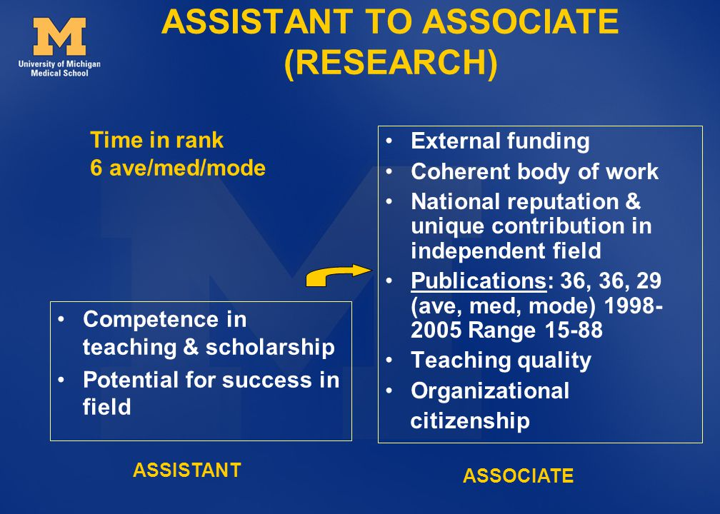 ASSISTANT TO ASSOCIATE (RESEARCH) Competence in teaching & scholarship Potential for success in field External funding Coherent body of work National reputation & unique contribution in independent field Publications: 36, 36, 29 (ave, med, mode) 1998- 2005 Range 15-88 Teaching quality Organizational citizenship Time in rank 6 ave/med/mode ASSOCIATE ASSISTANT